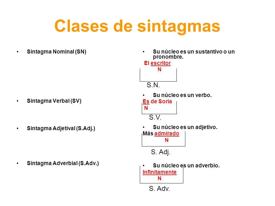 Clases de sintagmas Sintagma Nominal (SN) Sintagma Verbal (SV) Sintagma Adjetival (S.Adj.) Sintagma Adverbial (S.Adv.) Su núcleo es un sustantivo o un