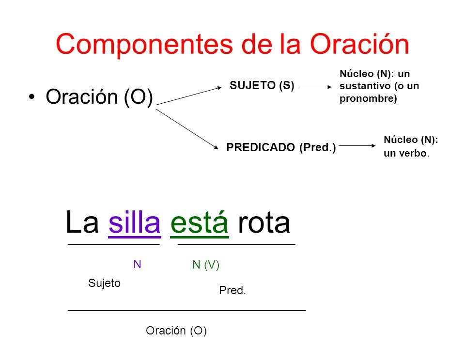 Componentes de la Oración Oración (O) SUJETO (S) PREDICADO (Pred.) Núcleo (N): un sustantivo (o un pronombre) Núcleo (N): un verbo. La silla está rota