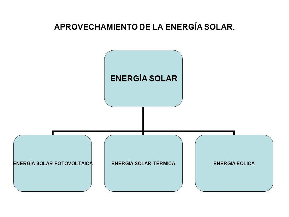 APROVECHAMIENTO DE LA ENERGÍA SOLAR. ENERGÍA SOLAR ENERGÍA SOLAR FOTOVOLTAICA ENERGÍA SOLAR TÉRMICA ENERGÍA EÓLICA
