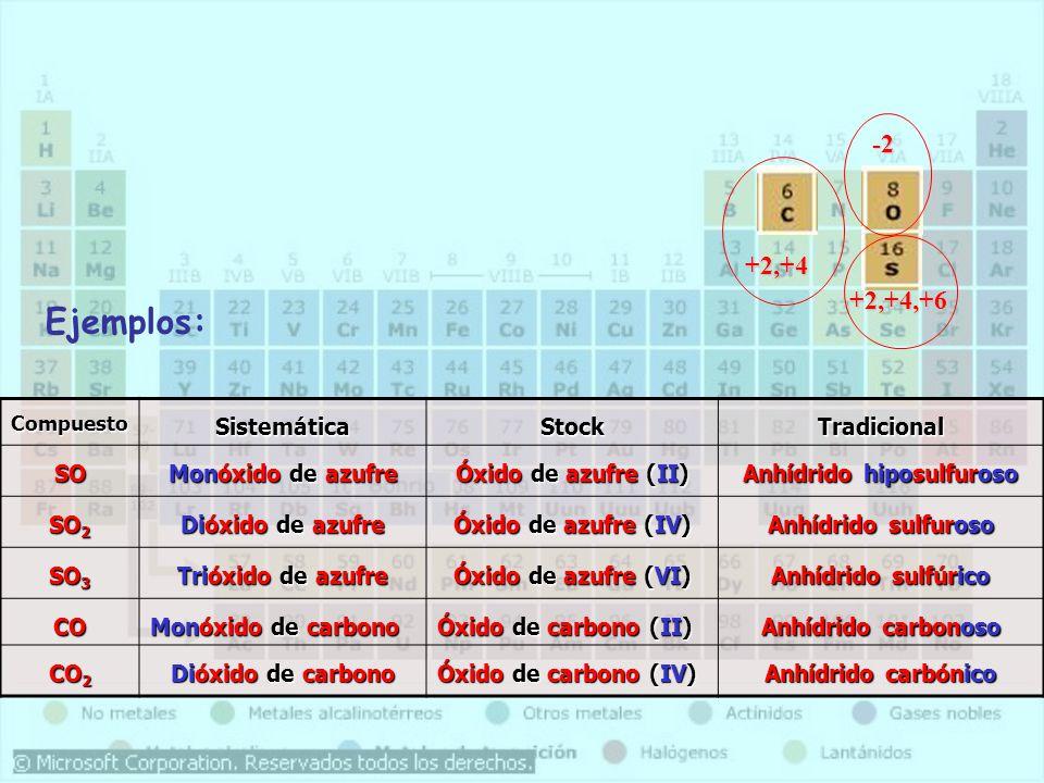 CompuestoSistemáticaStockTradicional SO Monóxido de azufre Óxido de azufre (II) Anhídrido hiposulfuroso SO 2 Dióxido de azufre Óxido de azufre (IV) An