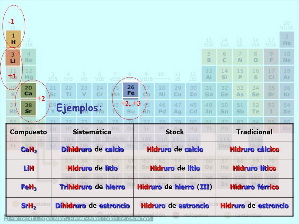 CompuestoSistemáticaStockTradicional CaH 2 Dihidruro de calcio Hidruro de calcio Hidruro cálcico LiH Hidruro de litio Hidruro lítico FeH 3 Trihidruro de hierro Hidruro de hierro (III) Hidruro férrico SrH 2 Dihidruro de estroncio Hidruro de estroncio +1 +2, +3 +2 Ejemplos: