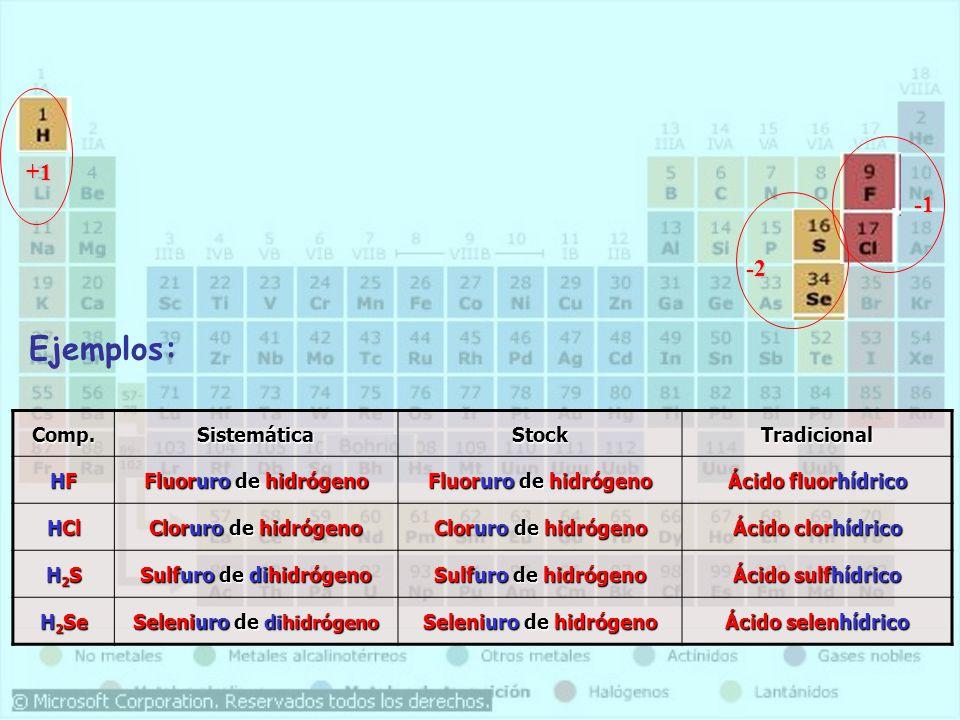Comp.SistemáticaStockTradicional HFHFHFHF Fluoruro de hidrógeno Ácido fluorhídrico HCl Cloruro de hidrógeno Ácido clorhídrico H2SH2SH2SH2S Sulfuro de dihidrógeno Sulfuro de hidrógeno Ácido sulfhídrico H 2 Se Seleniuro de dihidrógeno Seleniuro de hidrógeno Ácido selenhídrico +1 -2 Ejemplos: