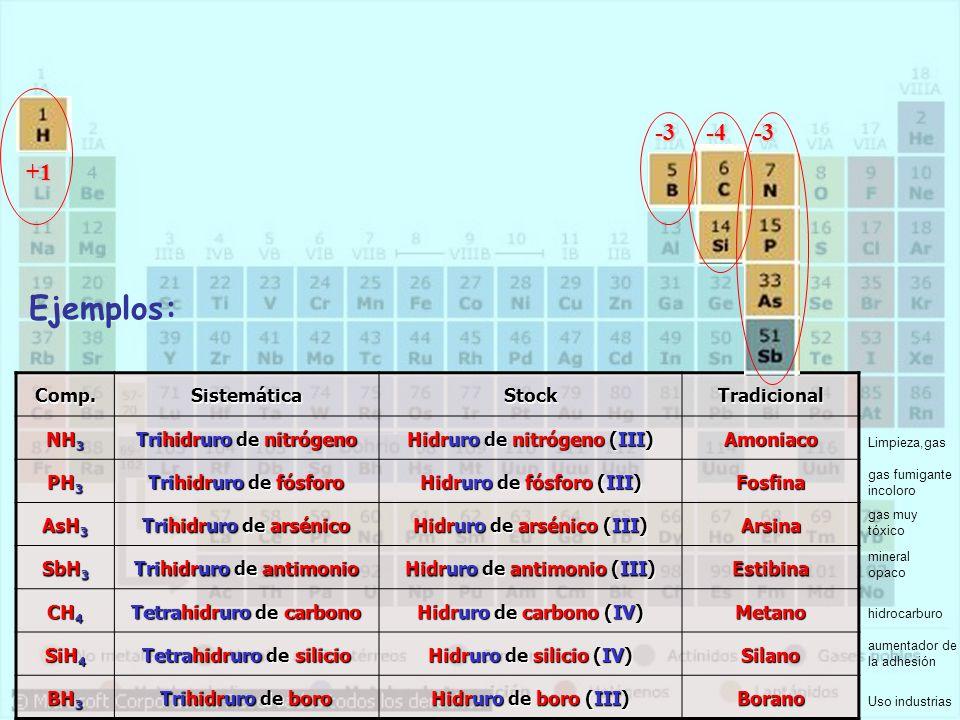 +1Comp.SistemáticaStockTradicional NH 3 Trihidruro de nitrógeno Hidruro de nitrógeno (III) Amoniaco PH 3 Trihidruro de fósforo Hidruro de fósforo (III) Fosfina AsH 3 Trihidruro de arsénico Hidruro de arsénico (III) Arsina SbH 3 Trihidruro de antimonio Hidruro de antimonio (III) Estibina CH 4 Tetrahidruro de carbono Hidruro de carbono (IV) Metano SiH 4 Tetrahidruro de silicio Hidruro de silicio (IV) Silano BH 3 Trihidruro de boro Hidruro de boro (III) Borano -3-4-3 gas fumigante incoloro gas muy tóxico mineral opaco hidrocarburo aumentador de la adhesión Uso industrias Limpieza,gas Ejemplos: