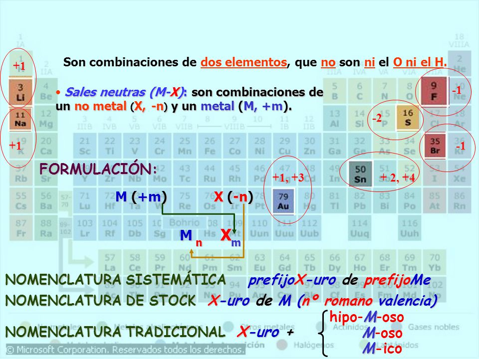 Son combinaciones de dos elementos, que no son ni el O ni el H. Sales neutras (M-X): son combinaciones de un no metal ( X, -n ) y un metal (M, +m). +1