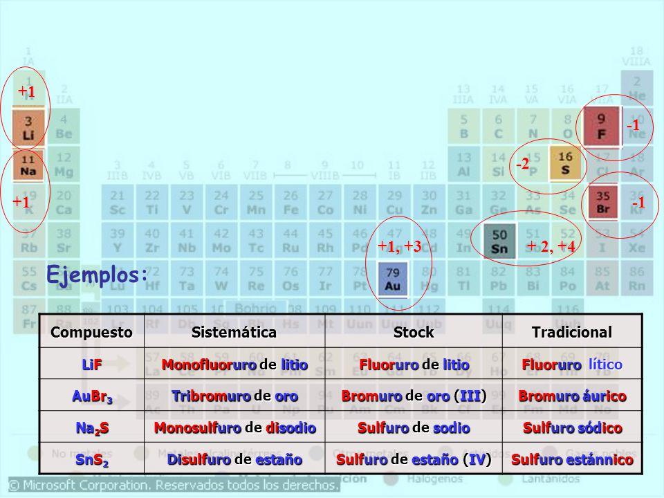CompuestoSistemáticaStockTradicional LiF Monofluoruro de litio Fluoruro de litio Fluoruro lítico AuBr 3 Tribromuro de oro Bromuro de oro (III) Bromuro áurico Na 2 S Monosulfuro de disodio Sulfuro de sodio Sulfuro sódico SnS 2 Disulfuro de estaño Sulfuro de estaño (IV) Sulfuro estánnico +1 +1, +3 -2 +1 + 2, +4 Ejemplos:
