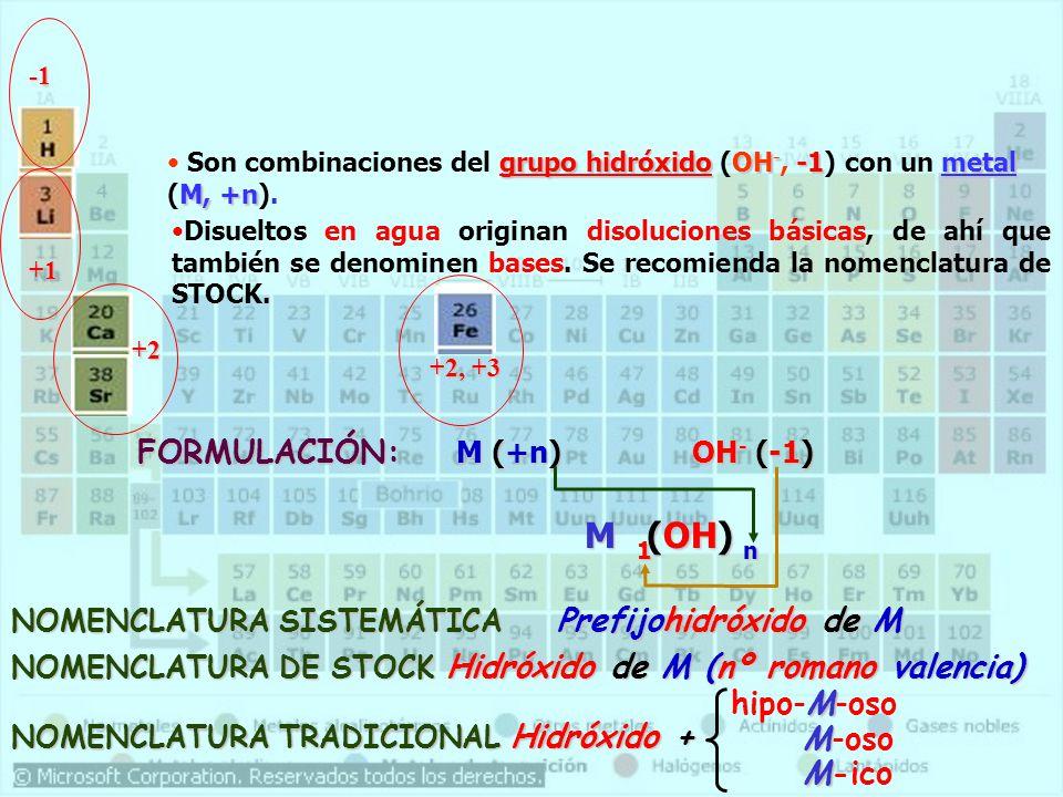 grupo hidróxidoOH - -1metal M, +n Son combinaciones del grupo hidróxido (OH -, -1) con un metal (M, +n). +1 +2, +3 +2 FORMULACIÓN: M (+n) OH - (-1) NO