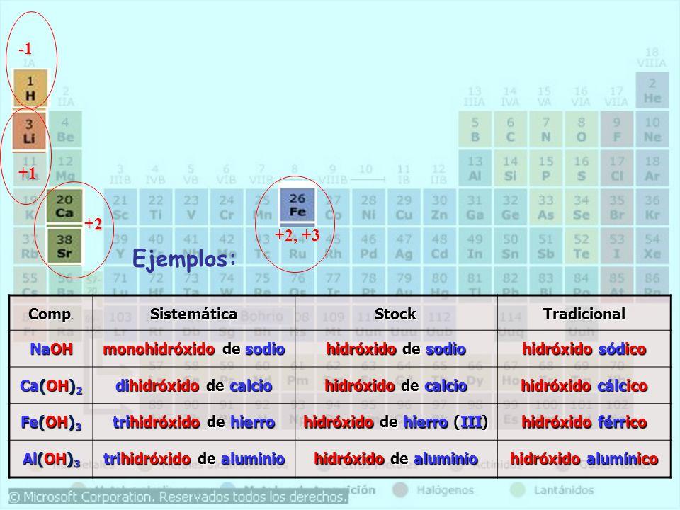 +1 +2, +3 +2 Comp Comp.SistemáticaStockTradicional NaOH monohidróxido de sodio hidróxido de sodio hidróxido sódico Ca(OH) 2 dihidróxido de calcio hidróxido de calcio hidróxido cálcico Fe(OH) 3 trihidróxido de hierro hidróxido de hierro (III) hidróxido férrico Al(OH) 3 trihidróxido de aluminio hidróxido de aluminio hidróxido alumínico Ejemplos: