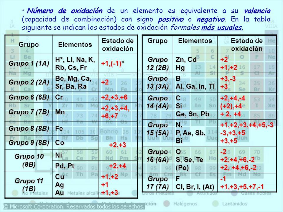 GrupoElementos Estado de oxidación Grupo 1 (1A) H*, Li, Na, K, Rb, Cs, Fr +1,(-1)* Grupo 2 (2A) Be, Mg, Ca, Sr, Ba, Ra +2 Grupo 6 (6B) Cr+2,+3,+6 Grup