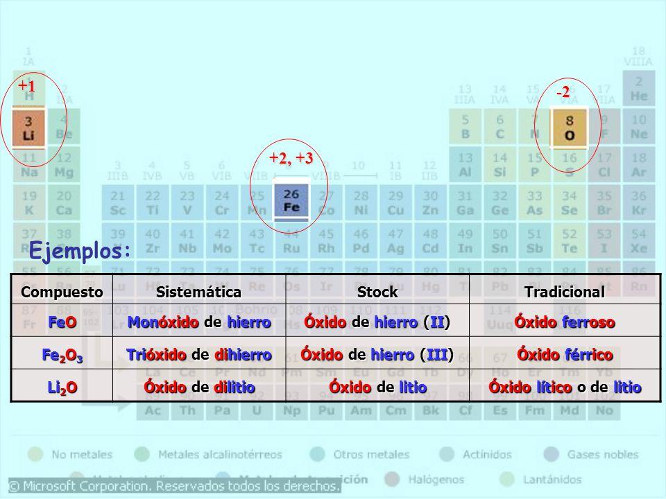 CompuestoSistemáticaStockTradicional FeO Monóxido de hierro Óxido de hierro (II) Óxido ferroso Fe 2 O 3 Trióxido de dihierro Óxido de hierro (III) Óxido férrico Li 2 O Óxido de dilitio Óxido de litio Óxido lítico o de litio +1 +2, +3 -2 Ejemplos: