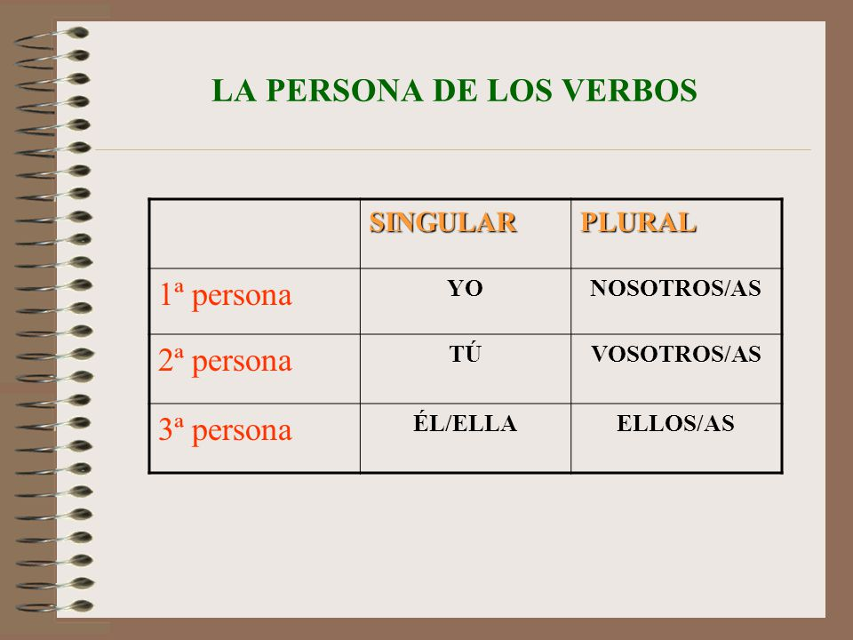 LA PERSONA DE LOS VERBOS SINGULARPLURAL 1ª persona YONOSOTROS/AS 2ª persona TÚVOSOTROS/AS 3ª persona ÉL/ELLAELLOS/AS