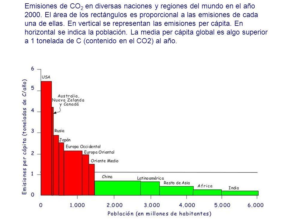 Emisiones de CO 2 en diversas naciones y regiones del mundo en el año 2000.