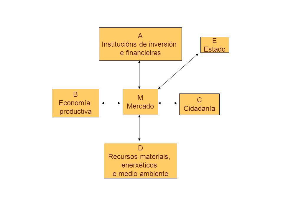 E Estado C Cidadanía D Recursos materiais, enerxéticos e medio ambiente A Institucións de inversión e financieiras B Economía productiva M Mercado