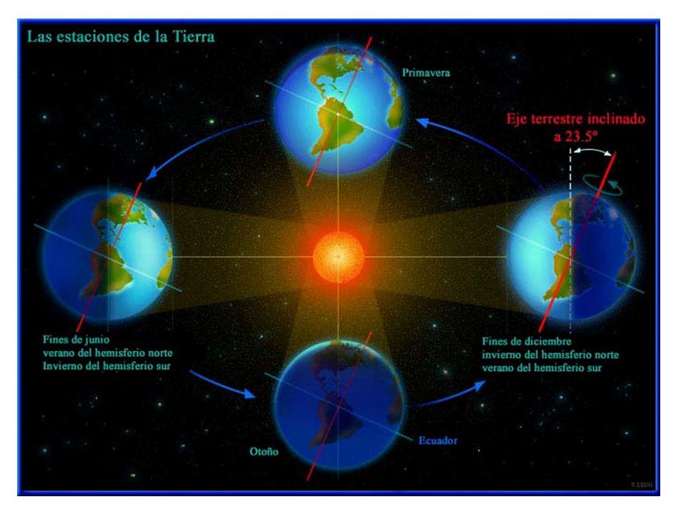 FACTORES QUE INFLUYEN EN LAS VARIACIONES CLIMÁTICAS Ciclos de actividad solar: 11 años Precesión del eje de la Tierra.