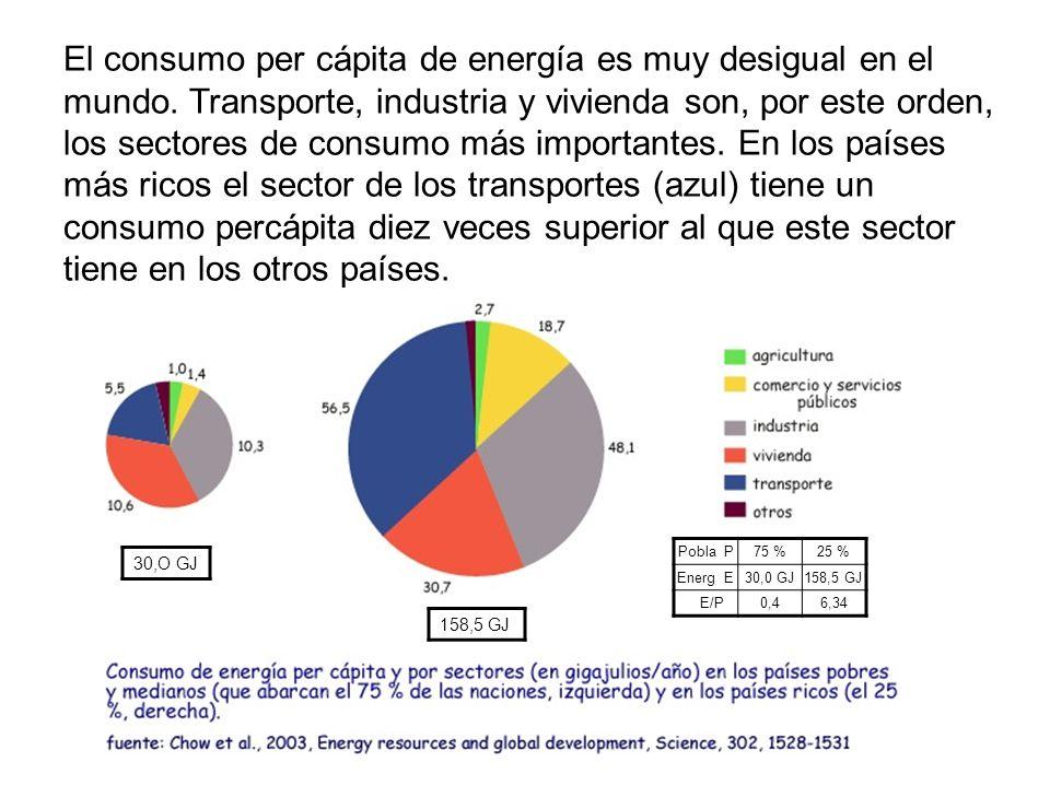 El consumo per cápita de energía es muy desigual en el mundo.