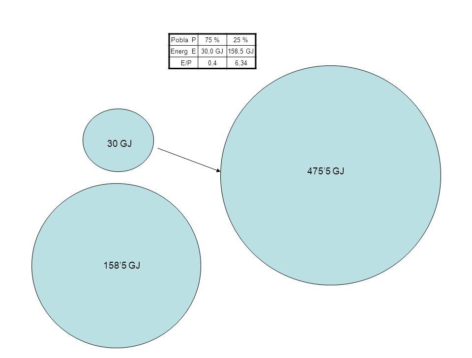 Pobla P75 %25 % Energ E30,0 GJ158,5 GJ E/P0,46,34 30 GJ 1585 Gj 4755 GJ 1585 GJ