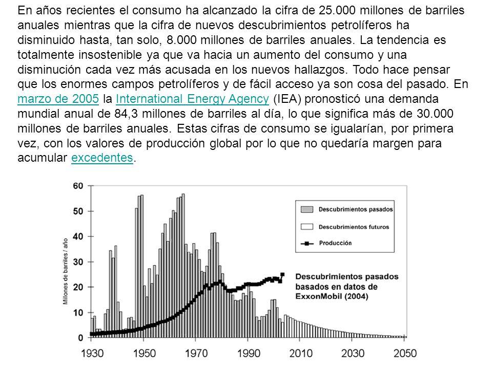 En años recientes el consumo ha alcanzado la cifra de 25.000 millones de barriles anuales mientras que la cifra de nuevos descubrimientos petrolíferos ha disminuido hasta, tan solo, 8.000 millones de barriles anuales.