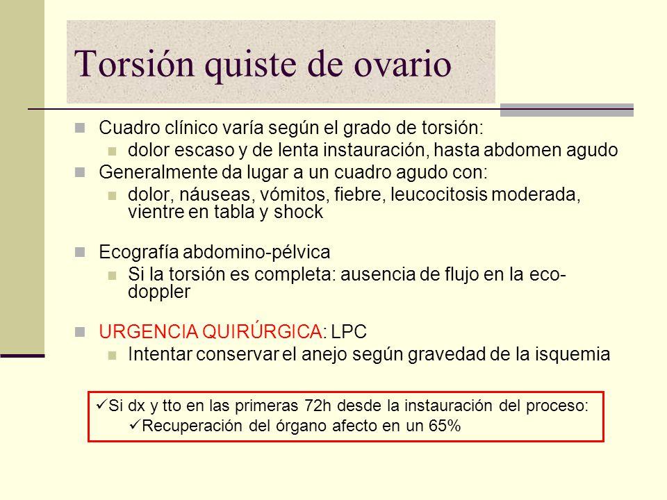 Torsión quiste de ovario Cuadro clínico varía según el grado de torsión: dolor escaso y de lenta instauración, hasta abdomen agudo Generalmente da lug