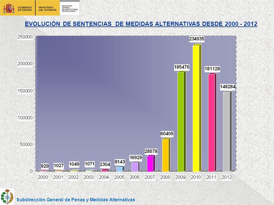 EVOLUCIÓN DE SENTENCIAS DE MEDIDAS ALTERNATIVAS DESDE 2000 - 2012 Subdirección General de Penas y Medidas Alternativas