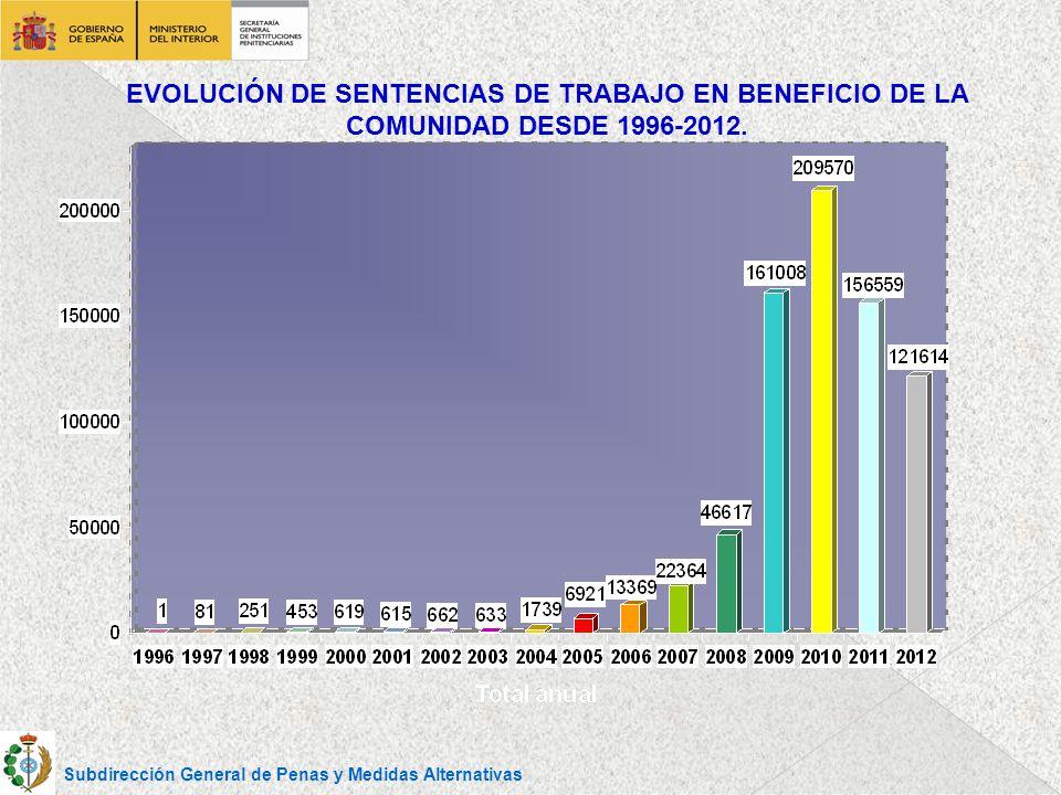 EVOLUCIÓN DE SENTENCIAS DE TRABAJO EN BENEFICIO DE LA COMUNIDAD DESDE 1996-2012.