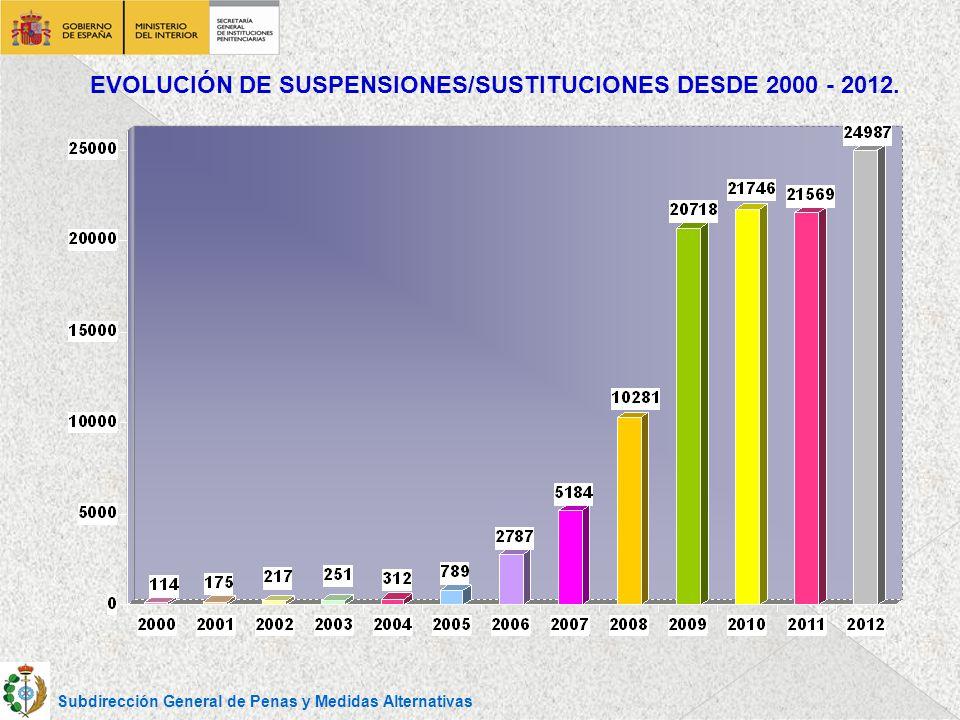 EVOLUCIÓN DE SUSPENSIONES/SUSTITUCIONES DESDE 2000 - 2012.