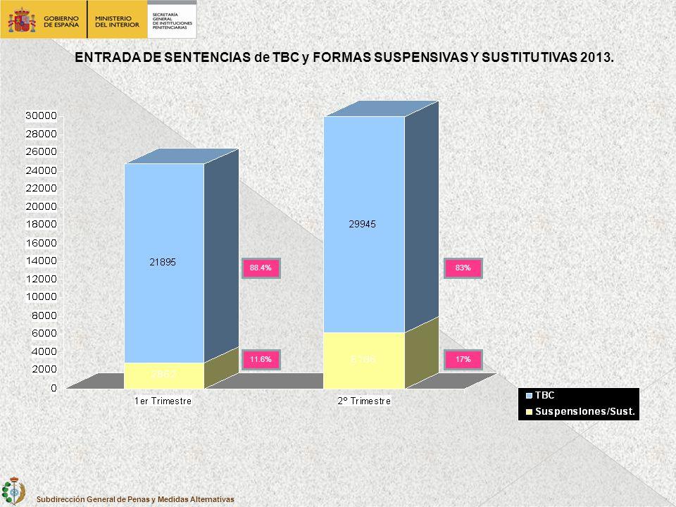 ENTRADA DE SENTENCIAS de TBC y FORMAS SUSPENSIVAS Y SUSTITUTIVAS 2013.