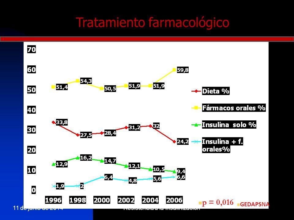 Tratamiento farmacológico p = 0,016 GEDAPSNA 11 de junio de 2014Resistencia a la insulinización