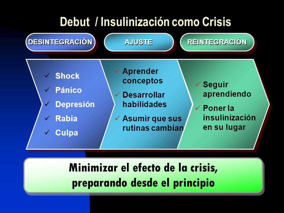 DESINTEGRACIÓNDESINTEGRACIÓNREINTEGRACIÓNREINTEGRACIÓNAJUSTEAJUSTE Debut / Insulinización como Crisis Shock Pánico Depresión Rabia Culpa Aprender conc