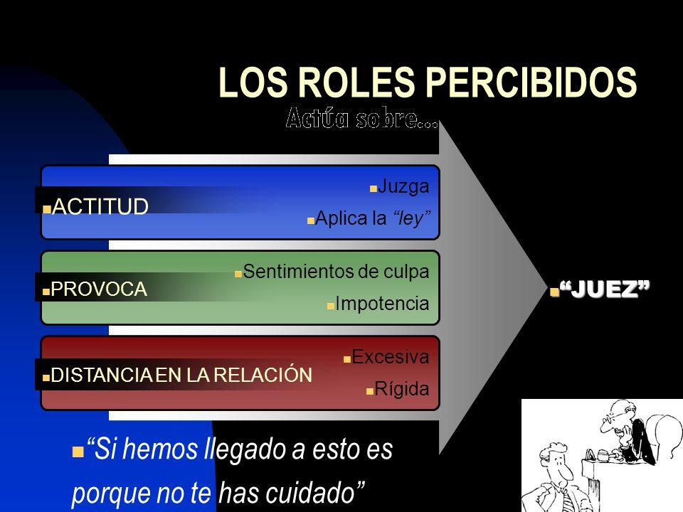 LOS ROLES PERCIBIDOS Juzga Aplica la ley Sentimientos de culpa Impotencia Excesiva Rígida Si hemos llegado a esto es porque no te has cuidado JUEZ JUE