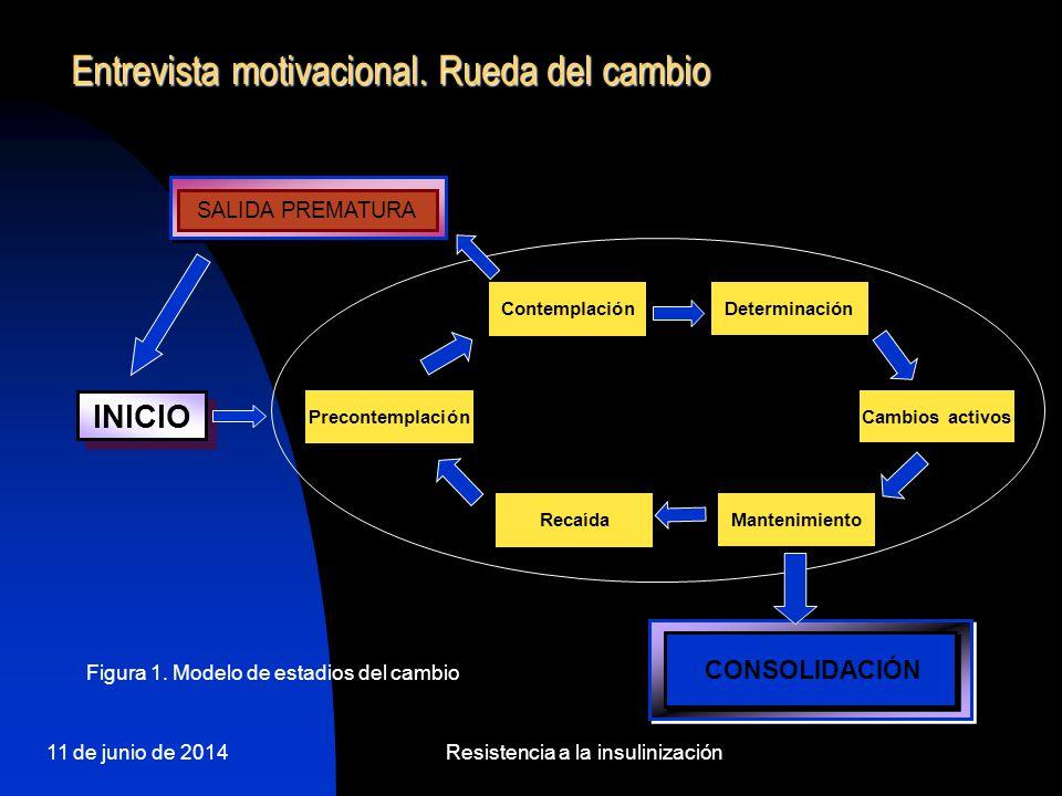 11 de junio de 2014Resistencia a la insulinización Entrevista motivacional. Rueda del cambio INICIO CONSOLIDACIÓN SALIDA PREMATURA Contemplación Cambi