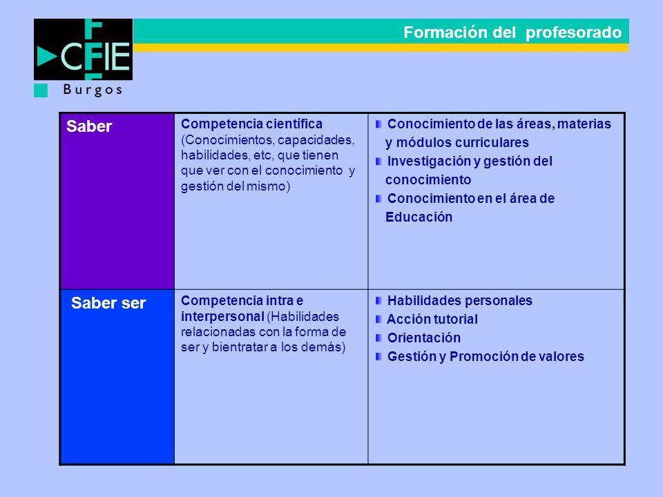 Formación del profesorado Saber Competencia científica (Conocimientos, capacidades, habilidades, etc, que tienen que ver con el conocimiento y gestión