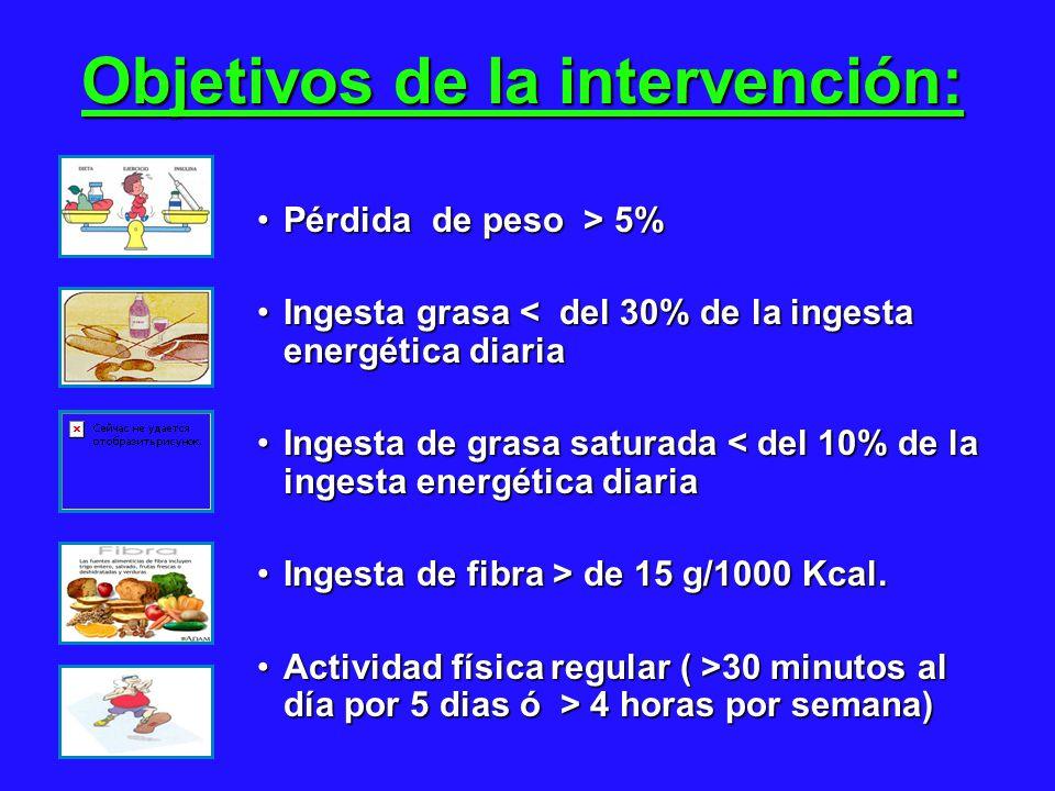 Pérdida de peso > 5%Pérdida de peso > 5% Ingesta grasa < del 30% de la ingesta energética diariaIngesta grasa < del 30% de la ingesta energética diaria Ingesta de grasa saturada < del 10% de la ingesta energética diariaIngesta de grasa saturada < del 10% de la ingesta energética diaria Ingesta de fibra > de 15 g/1000 Kcal.Ingesta de fibra > de 15 g/1000 Kcal.