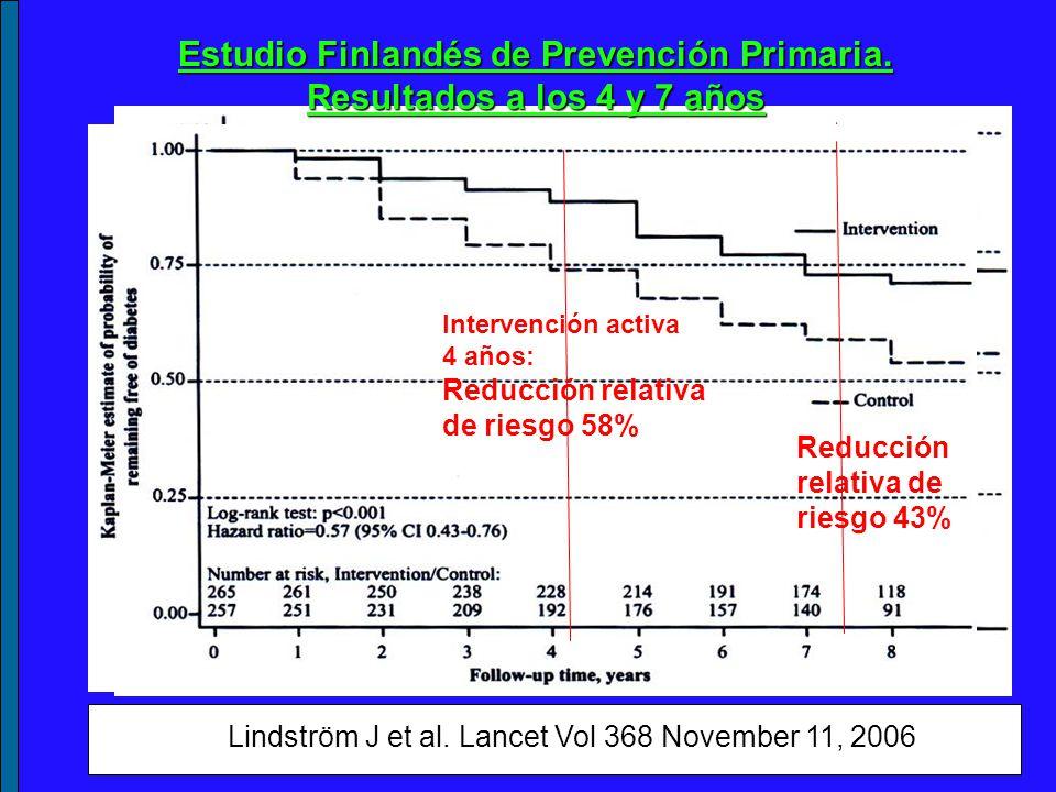 Lindström J et al. Lancet Vol 368 November 11, 2006 Reducción relativa de riesgo 43% Intervención activa 4 años: Reducción relativa de riesgo 58% Redu