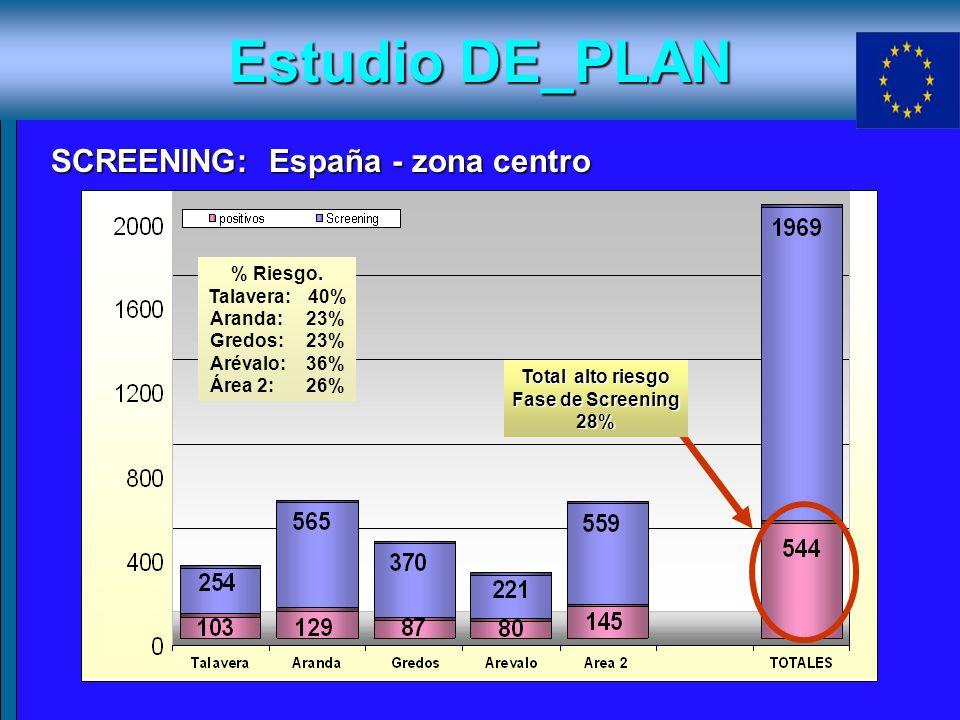 Estudio DE_PLAN SCREENING: España - zona centro SCREENING: España - zona centro Total alto riesgo Fase de Screening 28% % Riesgo. Talavera: 40% Aranda