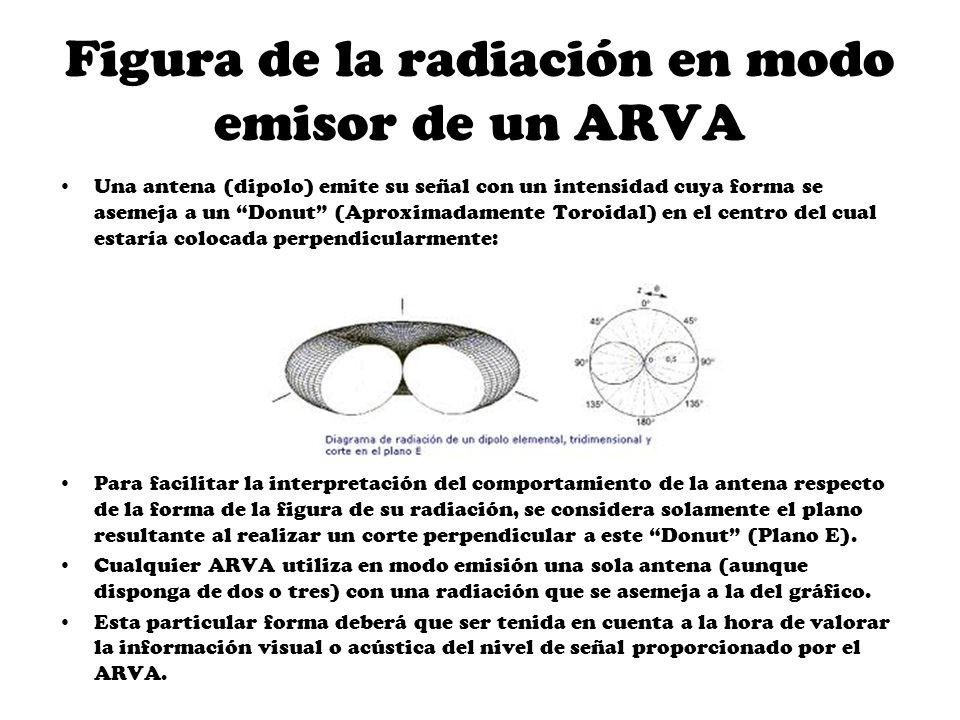 Figura de la radiación en modo emisor de un ARVA Una antena (dipolo) emite su señal con un intensidad cuya forma se asemeja a un Donut (Aproximadament