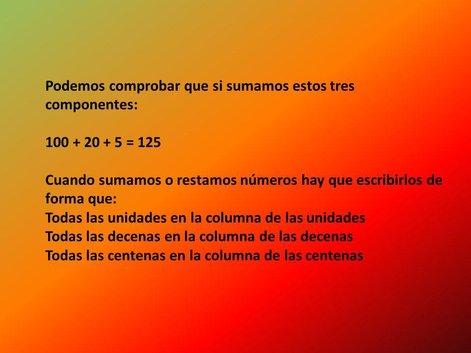 Podemos comprobar que si sumamos estos tres componentes: 100 + 20 + 5 = 125 Cuando sumamos o restamos números hay que escribirlos de forma que: Todas las unidades en la columna de las unidades Todas las decenas en la columna de las decenas Todas las centenas en la columna de las centenas
