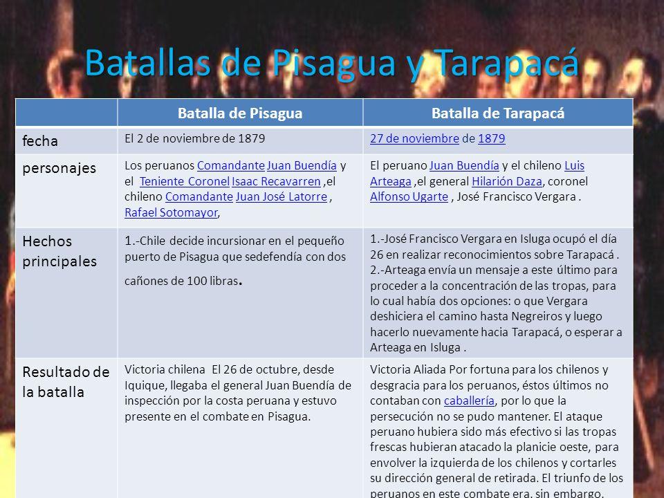 Batallas de Pisagua y Tarapacá Batalla de PisaguaBatalla de Tarapacá fecha El 2 de noviembre de 187927 de noviembre27 de noviembre de 18791879 personajes Los peruanos Comandante Juan Buendía y el Teniente Coronel Isaac Recavarren,el chileno Comandante Juan José Latorre, Rafael Sotomayor,ComandanteJuan BuendíaTeniente CoronelIsaac RecavarrenComandanteJuan José Latorre Rafael Sotomayor El peruano Juan Buendía y el chileno Luis Arteaga,el general Hilarión Daza, coronel Alfonso Ugarte, José Francisco Vergara.Juan BuendíaLuis ArteagaHilarión Daza Alfonso Ugarte Hechos principales 1.- Chile decide incursionar en el pequeño puerto de Pisagua que sedefendía con dos cañones de 100 libras.