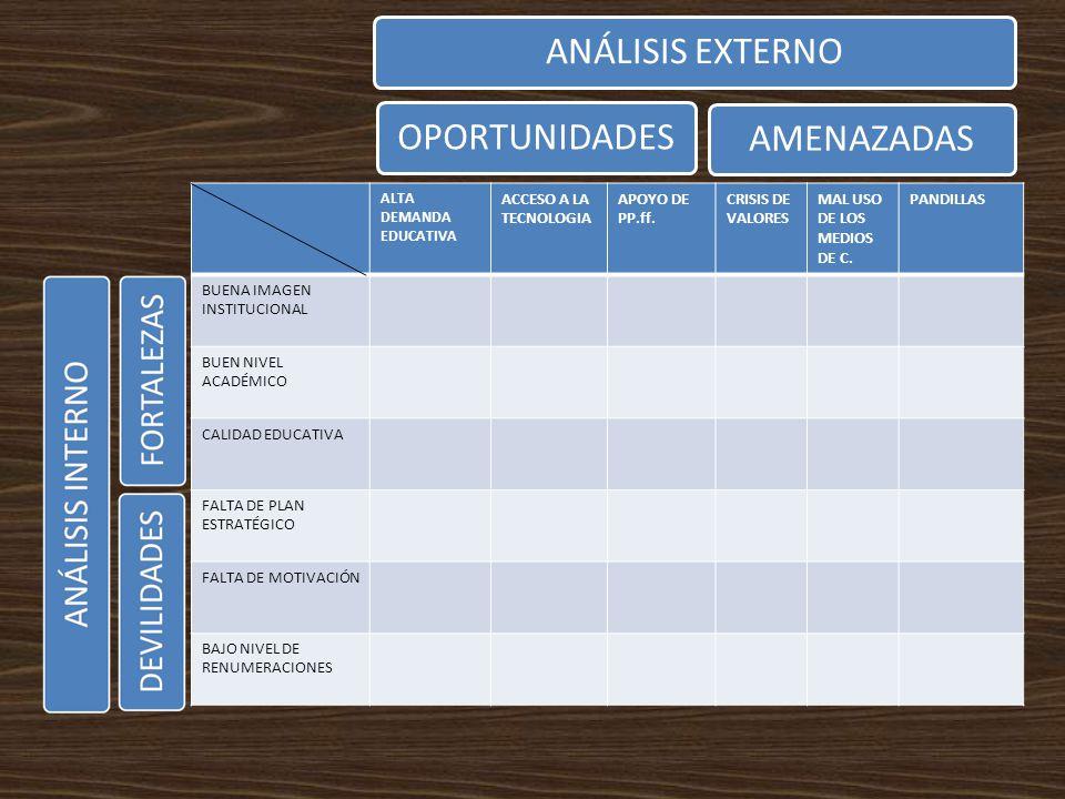 ANÁLISIS EXTERNOOPORTUNIDADESAMENAZADAS ALTA DEMANDA EDUCATIVA ACCESO A LA TECNOLOGIA APOYO DE PP.ff. CRISIS DE VALORES MAL USO DE LOS MEDIOS DE C. PA