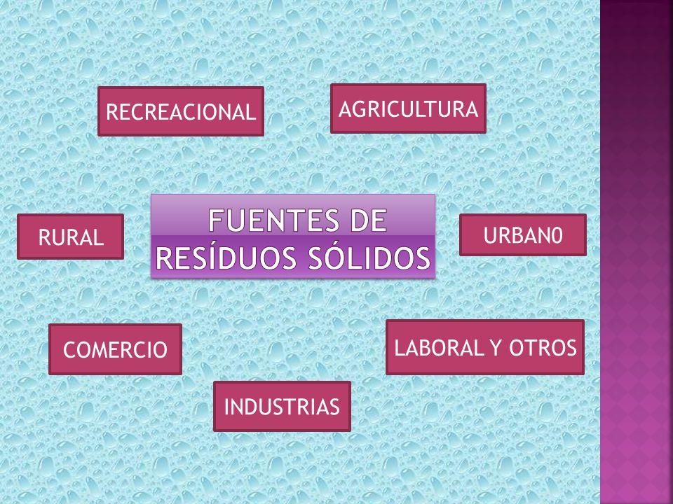 URBAN0 INDUSTRIAS COMERCIO RURAL RECREACIONAL AGRICULTURA LABORAL Y OTROS