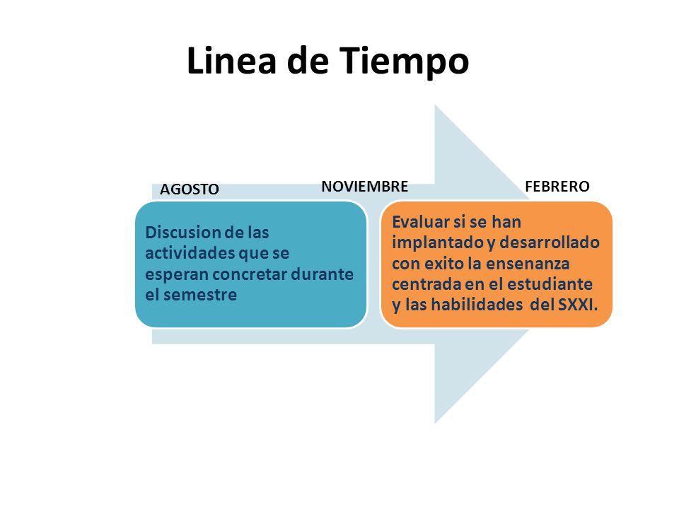 Linea de Tiempo Discusion de las actividades que se esperan concretar durante el semestre Evaluar si se han implantado y desarrollado con exito la ensenanza centrada en el estudiante y las habilidades del SXXI.
