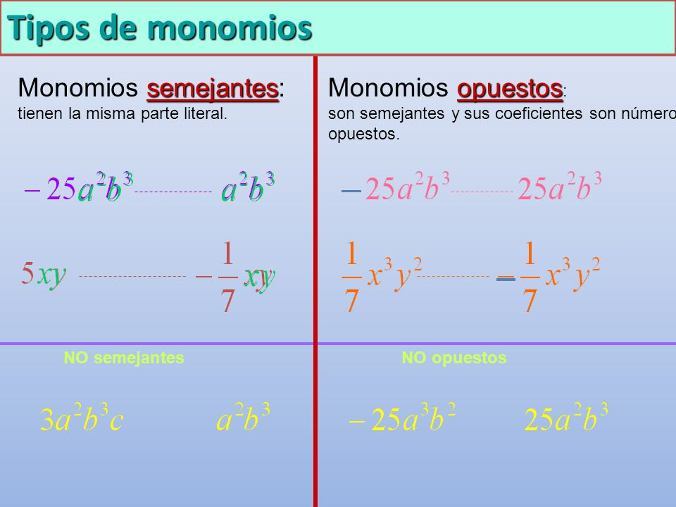 Tipos de monomios semejantes Monomios semejantes: tienen la misma parte literal. opuestos Monomios opuestos : son semejantes y sus coeficientes son nú