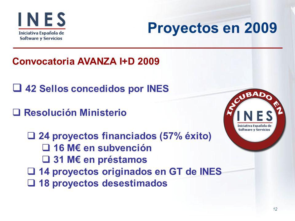 12 Proyectos en 2009 Convocatoria AVANZA I+D 2009 42 Sellos concedidos por INES Resolución Ministerio 24 proyectos financiados (57% éxito) 16 M en sub