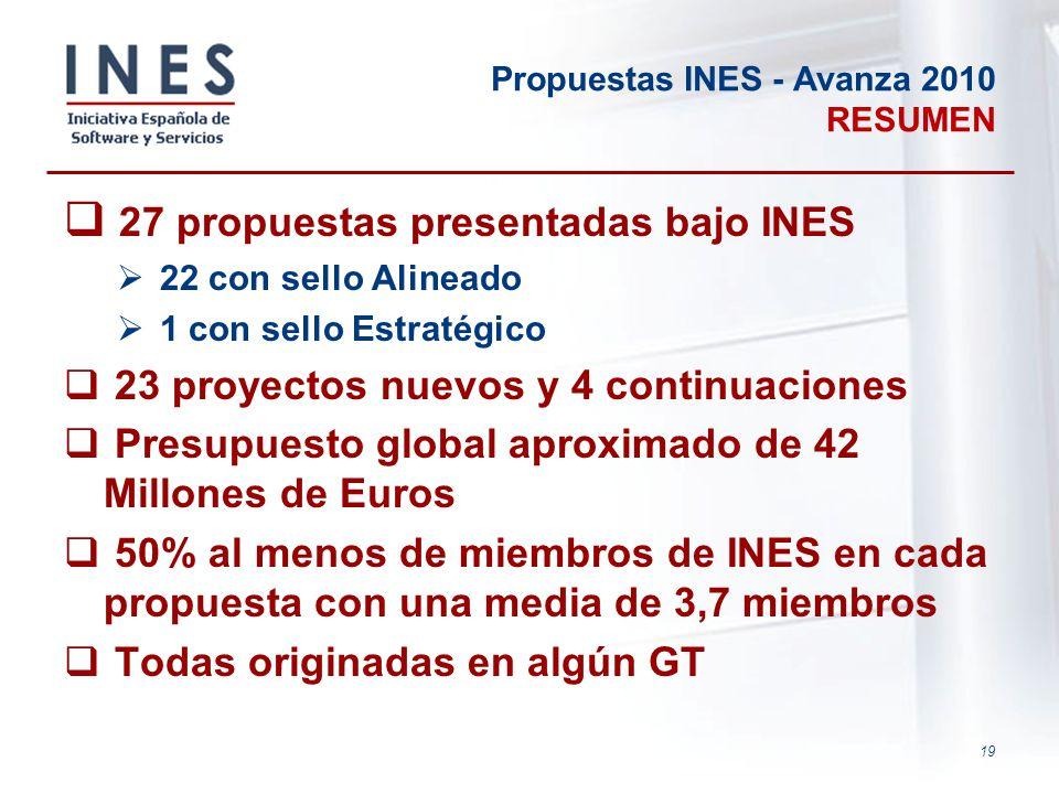 19 Propuestas INES - Avanza 2010 RESUMEN 27 propuestas presentadas bajo INES 22 con sello Alineado 1 con sello Estratégico 23 proyectos nuevos y 4 con
