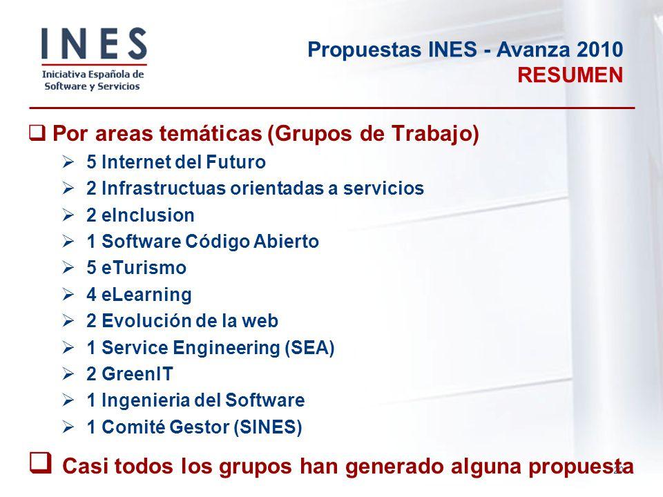 20 Propuestas INES - Avanza 2010 RESUMEN Por areas temáticas (Grupos de Trabajo) 5 Internet del Futuro 2 Infrastructuas orientadas a servicios 2 eIncl