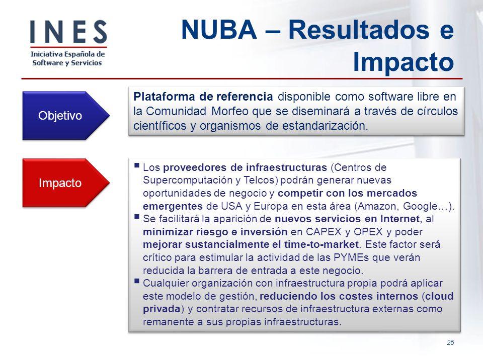 25 NUBA – Resultados e Impacto Objetivo Plataforma de referencia disponible como software libre en la Comunidad Morfeo que se diseminará a través de c