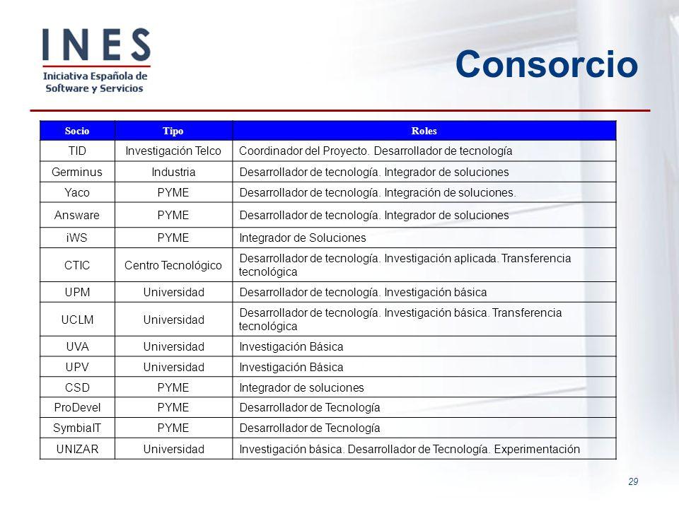 29 Consorcio SocioTipoRoles TIDInvestigación TelcoCoordinador del Proyecto. Desarrollador de tecnología GerminusIndustriaDesarrollador de tecnología.