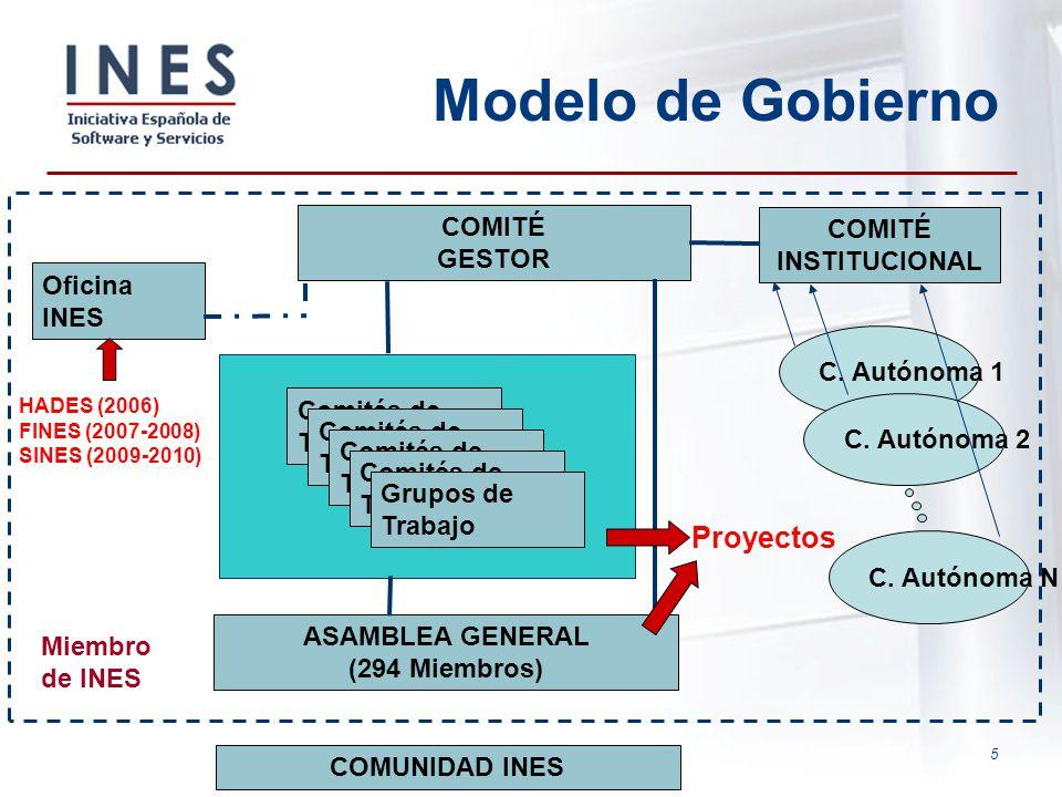 5 Modelo de Gobierno ASAMBLEA GENERAL (294 Miembros) COMITÉ GESTOR COMITÉ INSTITUCIONAL Oficina INES Comités de Trabajo Grupos de Trabajo COMUNIDAD IN