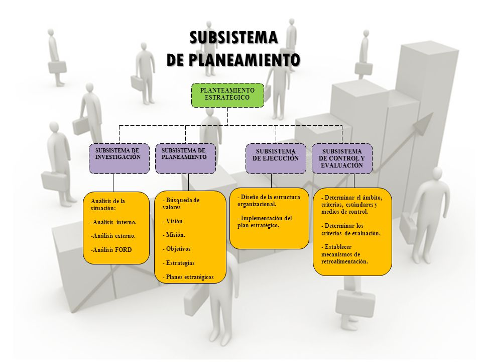 PLANTEAMIENTO ESTRATÉGICO SUBSISTEMA DE INVESTIGACIÓN SUBSISTEMA DE PLANEAMIENTO SUBSISTEMA DE EJECUCIÓN SUBSISTEMA DE CONTROL Y EVALUACIÓN Análisis d