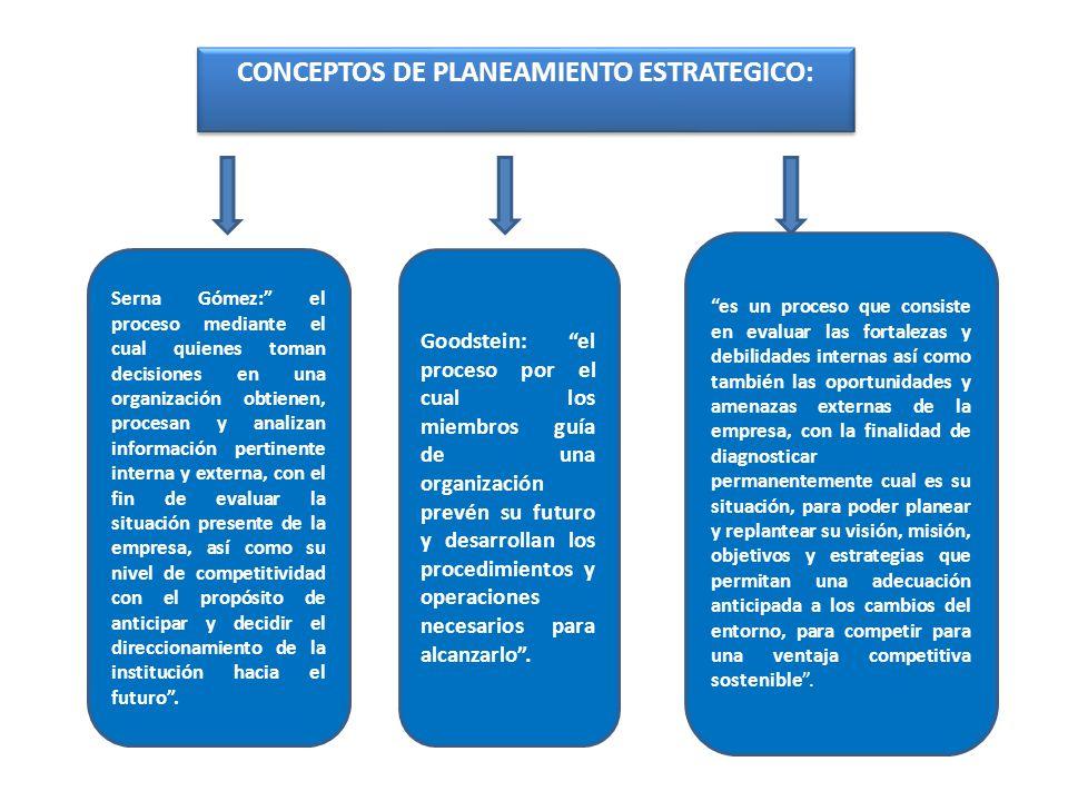 CONCEPTOS DE PLANEAMIENTO ESTRATEGICO: Serna Gómez: el proceso mediante el cual quienes toman decisiones en una organización obtienen, procesan y anal