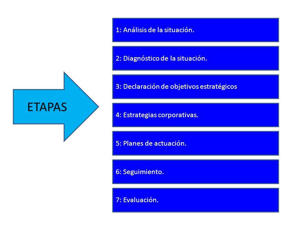 ETAPAS 2: Diagnóstico de la situación. 1: Análisis de la situación. 3: Declaración de objetivos estratégicos. 4: Estrategias corporativas. 5: Planes d
