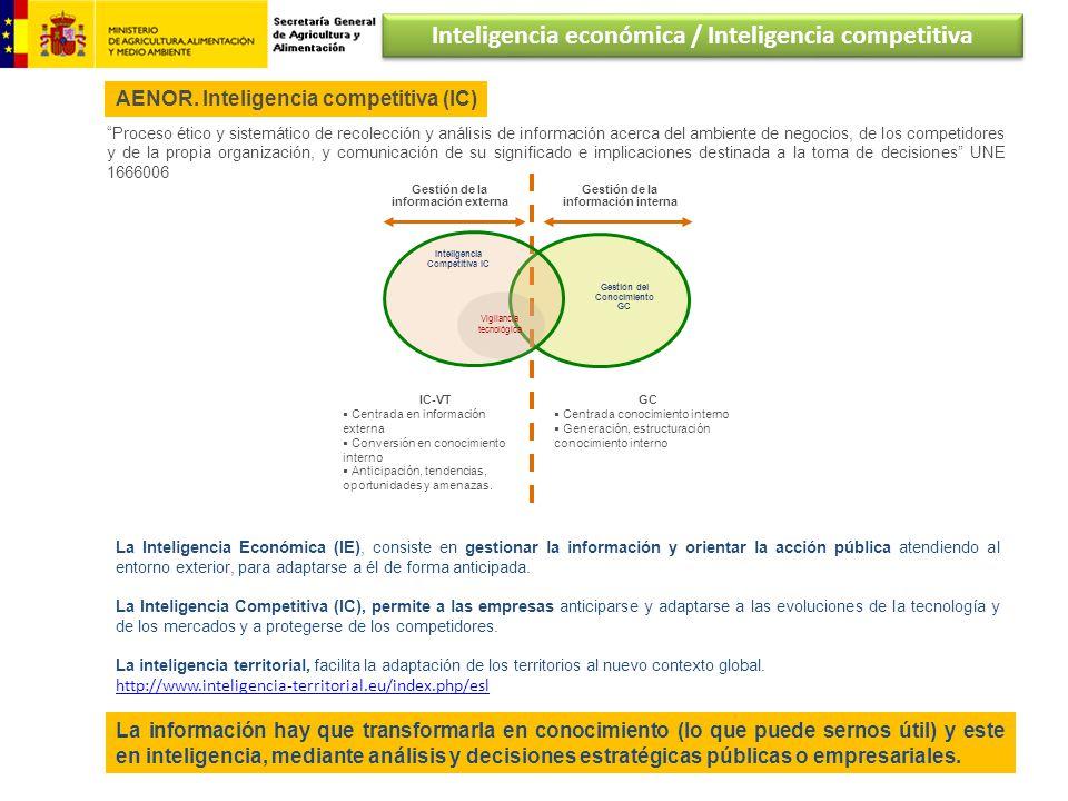 Gestión de la información externa Inteligencia Competitiva IC Gestión del Conocimiento GC Vigilancia tecnológica Gestión de la información interna IC-